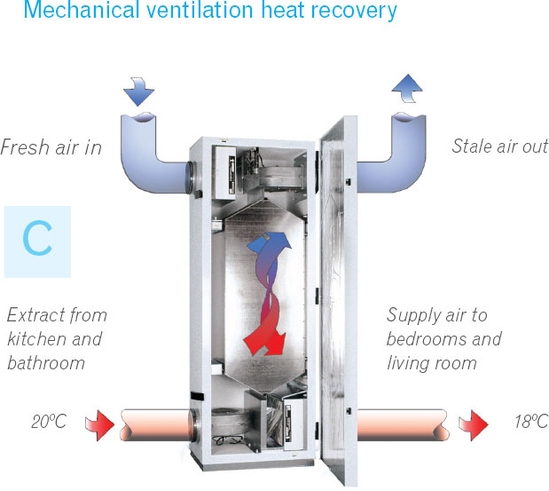 Ventilation For A Healthy Home And Life