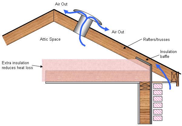 Insulation And Ventilation Quinju Com Quinju Com