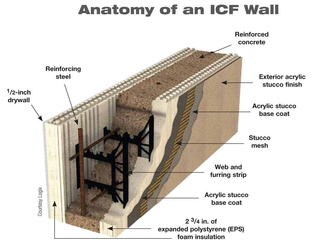 Icf Walls Cross Section Terms